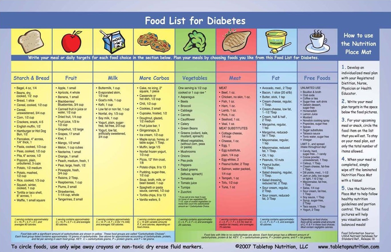 diet chart for diabetes