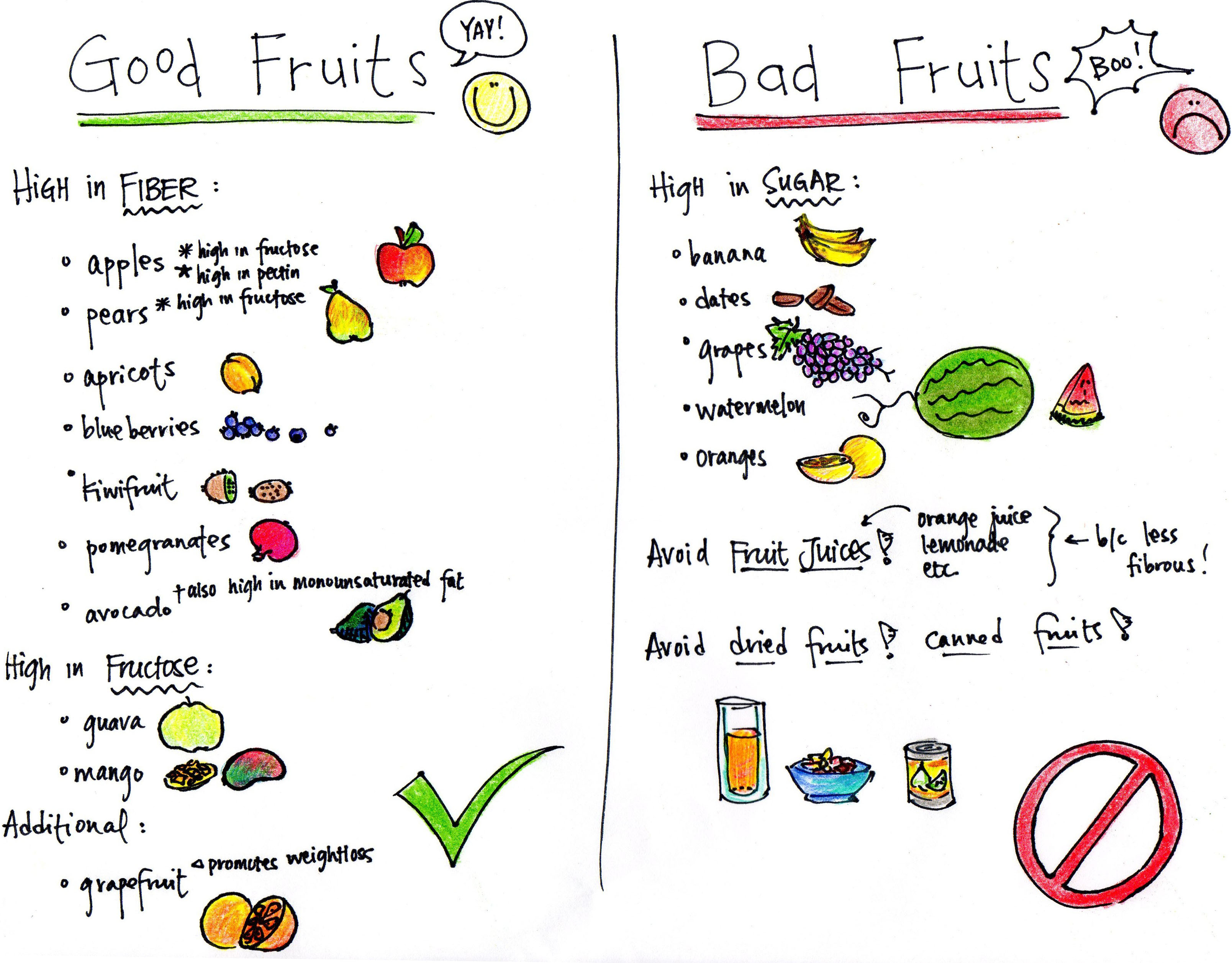 fruits for diabetes chart