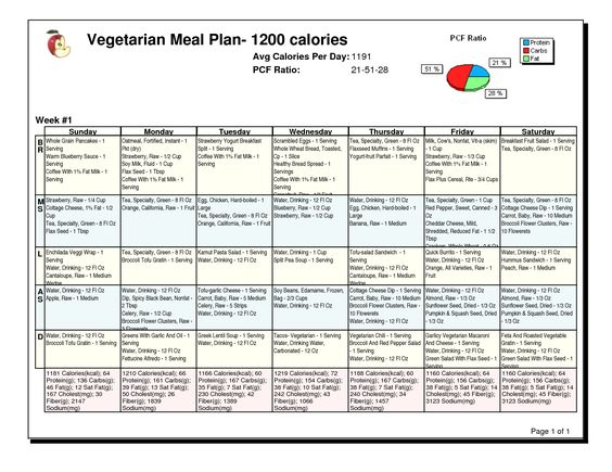 1200 Calorie Indian Diet Plan